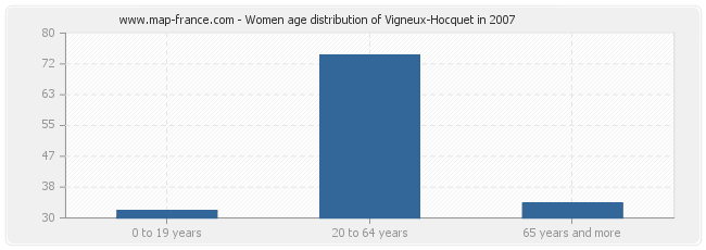 Women age distribution of Vigneux-Hocquet in 2007
