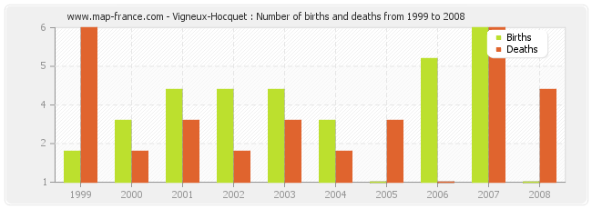 Vigneux-Hocquet : Number of births and deaths from 1999 to 2008