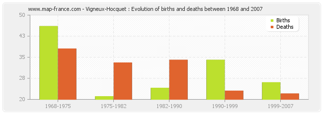 Vigneux-Hocquet : Evolution of births and deaths between 1968 and 2007