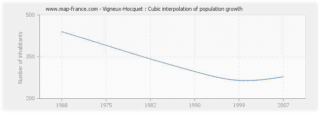 Vigneux-Hocquet : Cubic interpolation of population growth