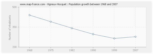 Population Vigneux-Hocquet