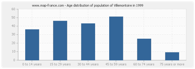 Age distribution of population of Villemontoire in 1999