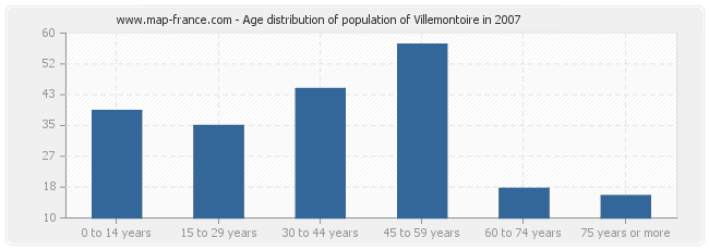 Age distribution of population of Villemontoire in 2007