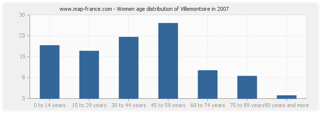 Women age distribution of Villemontoire in 2007