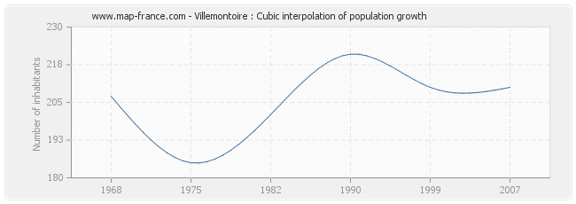 Villemontoire : Cubic interpolation of population growth
