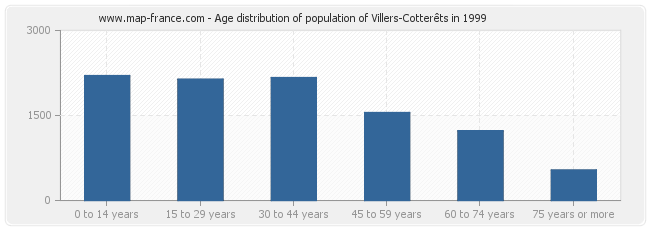 Age distribution of population of Villers-Cotterêts in 1999