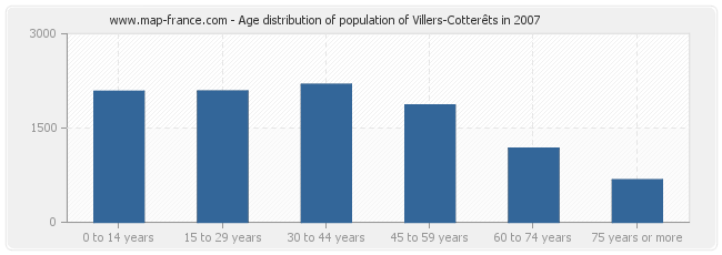 Age distribution of population of Villers-Cotterêts in 2007