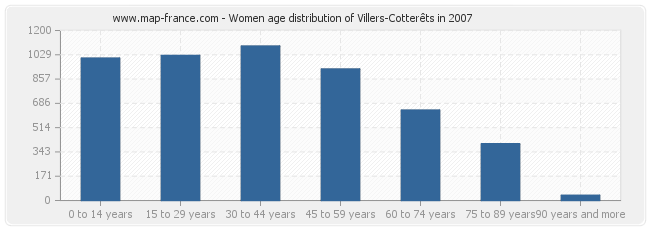 Women age distribution of Villers-Cotterêts in 2007