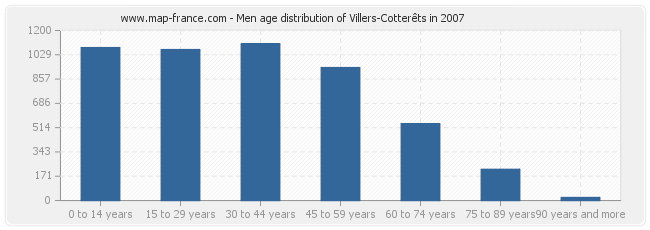 Men age distribution of Villers-Cotterêts in 2007