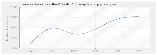Villers-Cotterêts : Cubic interpolation of population growth