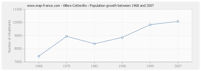 Population Villers-Cotterêts