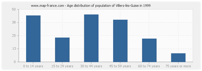 Age distribution of population of Villers-lès-Guise in 1999