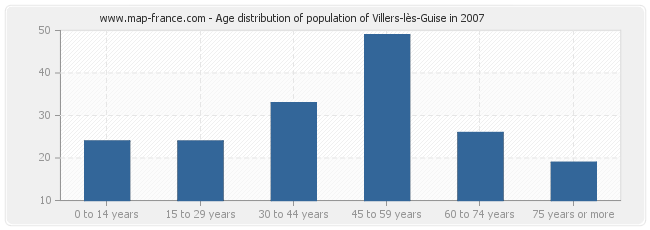 Age distribution of population of Villers-lès-Guise in 2007