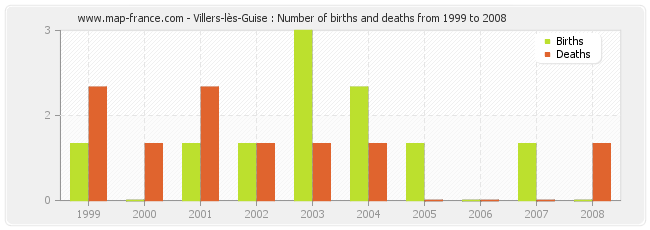 Villers-lès-Guise : Number of births and deaths from 1999 to 2008