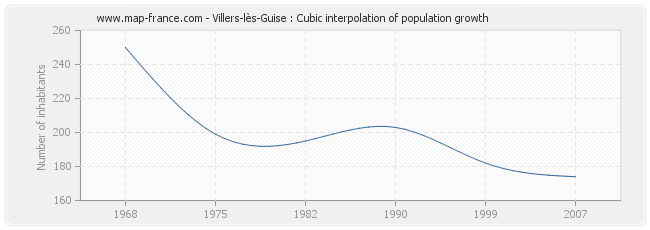 Villers-lès-Guise : Cubic interpolation of population growth