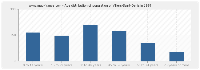 Age distribution of population of Villiers-Saint-Denis in 1999