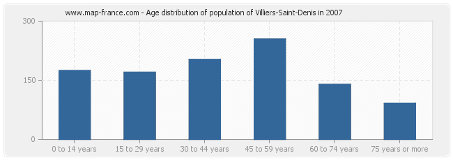 Age distribution of population of Villiers-Saint-Denis in 2007