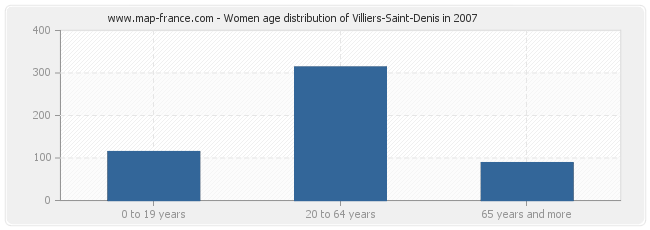 Women age distribution of Villiers-Saint-Denis in 2007