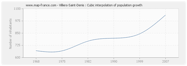 Villiers-Saint-Denis : Cubic interpolation of population growth