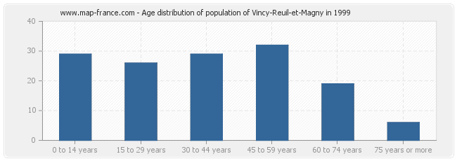 Age distribution of population of Vincy-Reuil-et-Magny in 1999