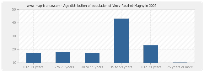 Age distribution of population of Vincy-Reuil-et-Magny in 2007