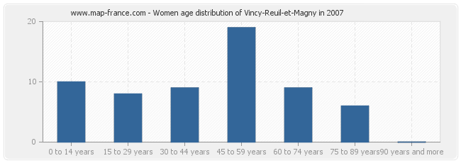 Women age distribution of Vincy-Reuil-et-Magny in 2007