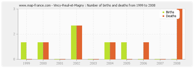 Vincy-Reuil-et-Magny : Number of births and deaths from 1999 to 2008
