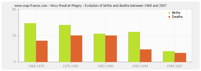 Vincy-Reuil-et-Magny : Evolution of births and deaths between 1968 and 2007