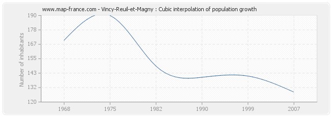 Vincy-Reuil-et-Magny : Cubic interpolation of population growth