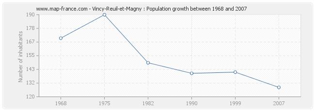 Population Vincy-Reuil-et-Magny