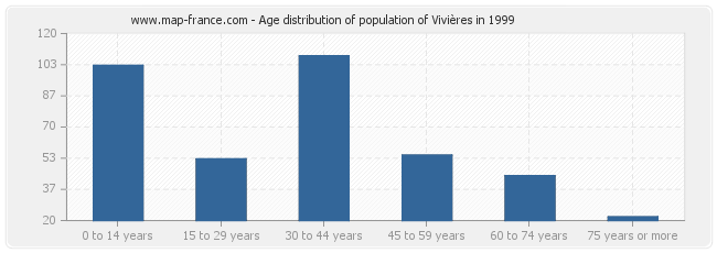 Age distribution of population of Vivières in 1999