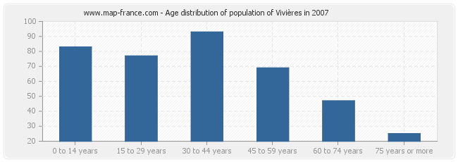 Age distribution of population of Vivières in 2007