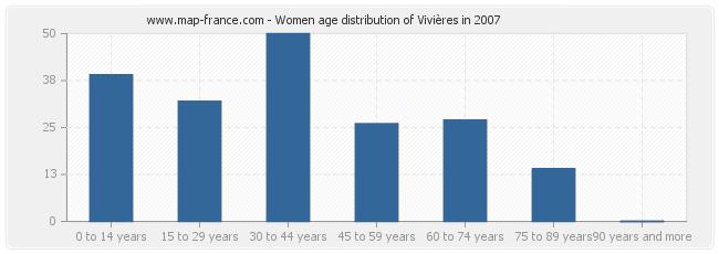 Women age distribution of Vivières in 2007