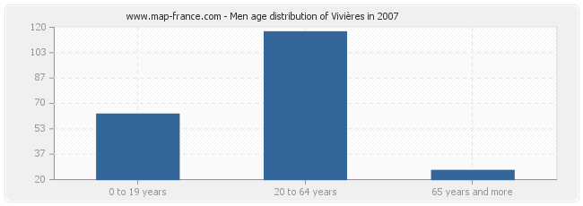 Men age distribution of Vivières in 2007