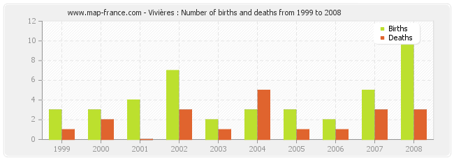 Vivières : Number of births and deaths from 1999 to 2008