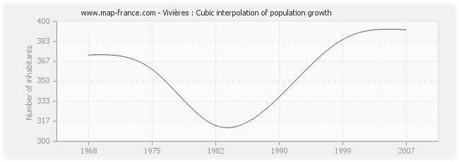 Vivières : Cubic interpolation of population growth