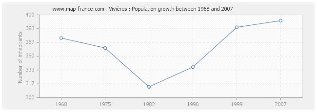 Population Vivières
