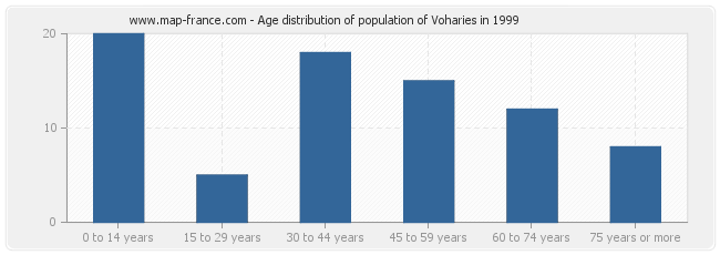 Age distribution of population of Voharies in 1999