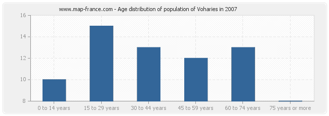 Age distribution of population of Voharies in 2007