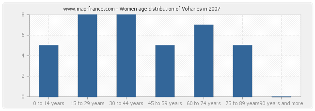 Women age distribution of Voharies in 2007