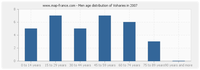 Men age distribution of Voharies in 2007