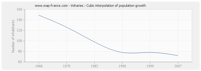 Voharies : Cubic interpolation of population growth