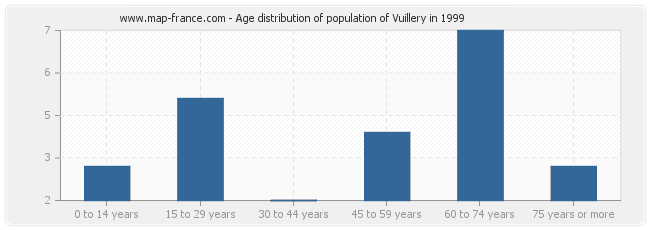 Age distribution of population of Vuillery in 1999