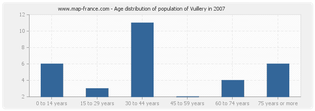 Age distribution of population of Vuillery in 2007