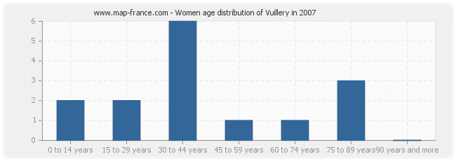 Women age distribution of Vuillery in 2007