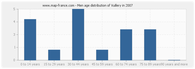 Men age distribution of Vuillery in 2007