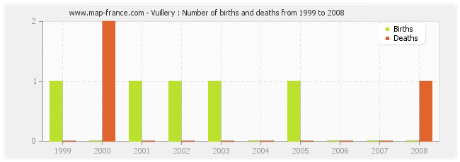 Vuillery : Number of births and deaths from 1999 to 2008