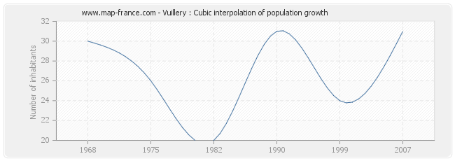 Vuillery : Cubic interpolation of population growth