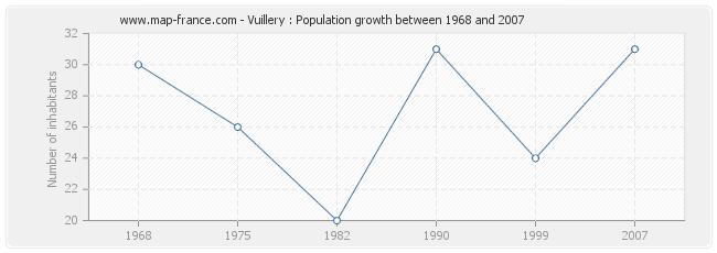 Population Vuillery