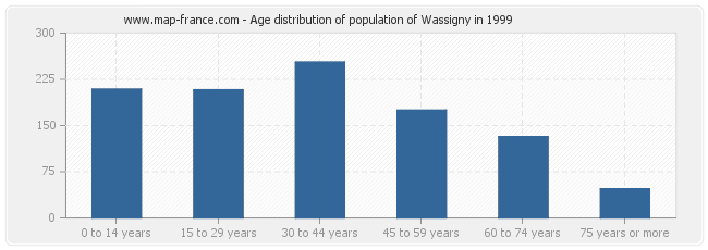Age distribution of population of Wassigny in 1999